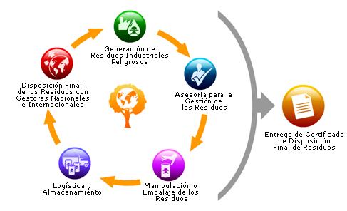 Ecolibera Gestion Integral De Residuos